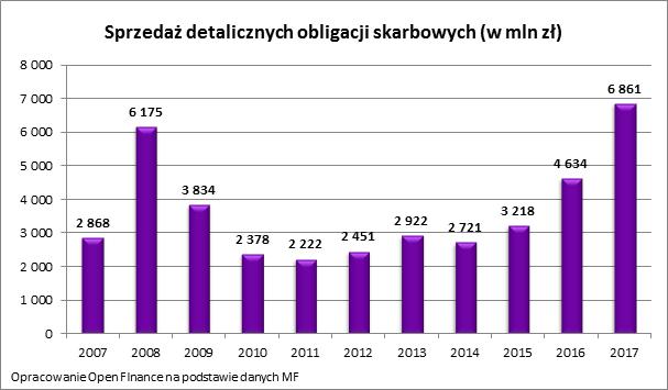 Polacy kupili najwięcej obligacji oddekady