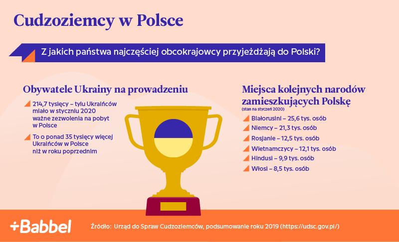 Język polski woczach uczących się - co jest dla nich najtrudniejsze?